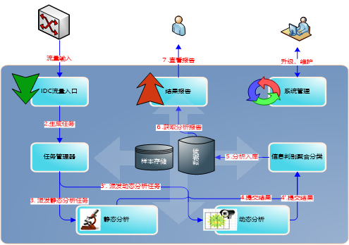 IDC流量监测与分析系统