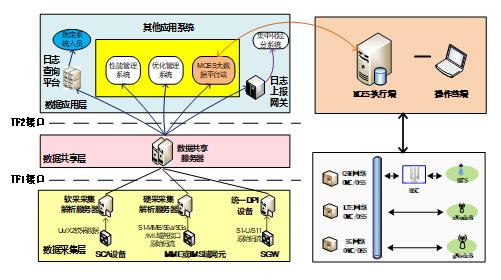 无线网络多网协作节能系统