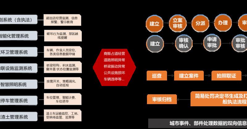 城市管理综合行政执法系统
