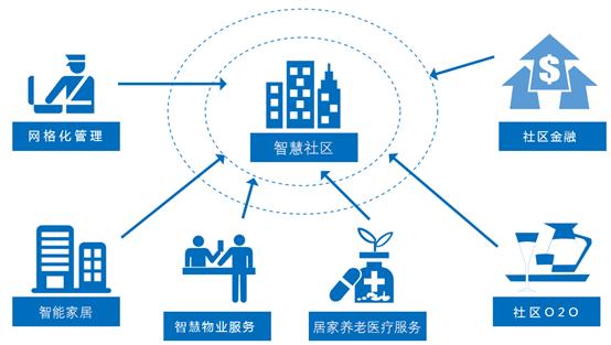 智慧社区运营管理服务平台