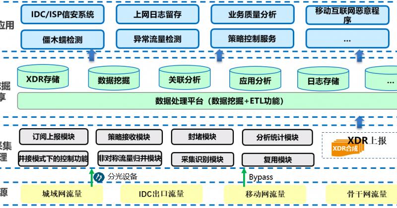 统一DPI系统